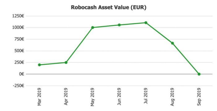 Robocash Assets Value @ Savings4Freedom