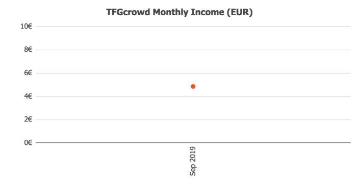 TFG Crowd Returns @ Savings4Freedom