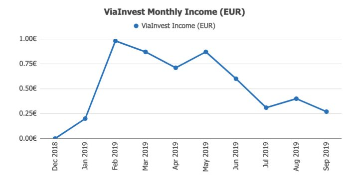 ViaInvest Returns @ Savings4Freedom