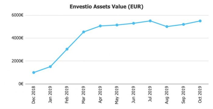 Envestio Asset Value @ Savings4Freedom