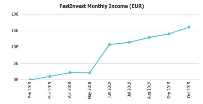 FastInvest Returns @ Savings4Freedom