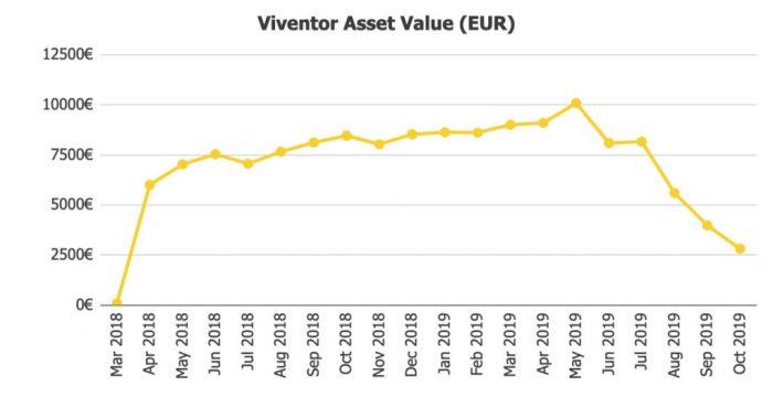 Viventor Assets Value @ Savings4Freedom
