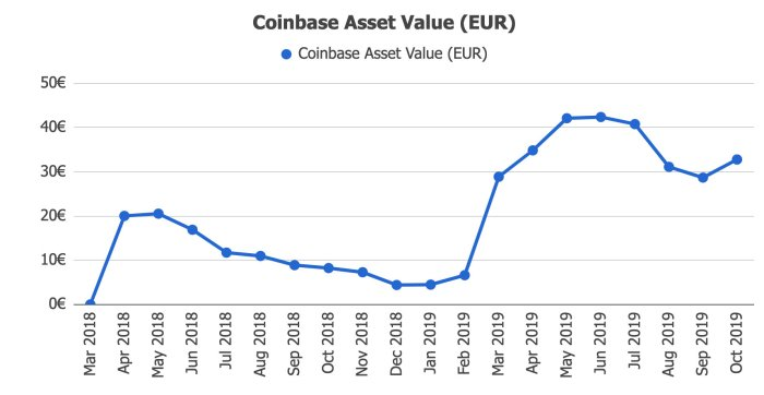 Coinbase Returns and Assets Value @ Savings4Freedom