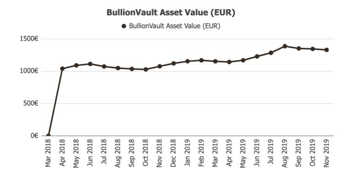 BullionVault Assets @ Savings4Freedom