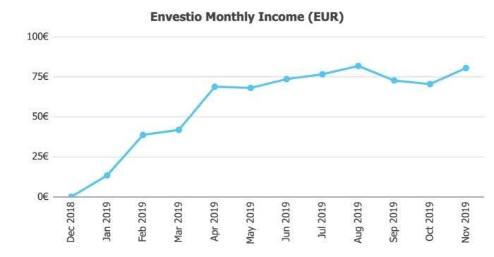 Envestio Returns @ Savings4Freedom