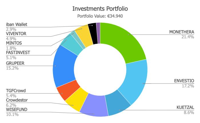 Savings4Freedom Investment Portfolio