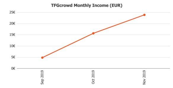 TFGcrowd Returns @ Savings4Freedom