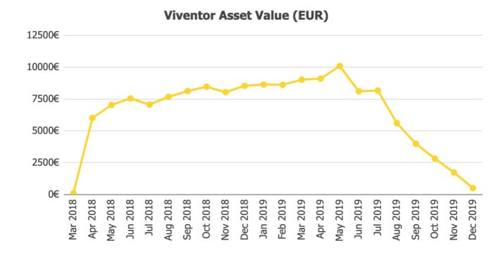 Viventor Assets @ Savings4Freedom