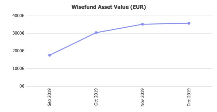 Wisefund Assets @ Savings4Freedom