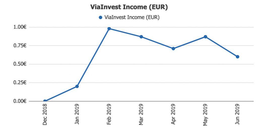 ViaInvest Returns @ Savings4Freedom