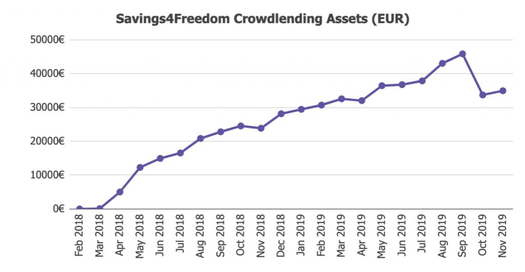 Savings4Freedom Assets November 2019