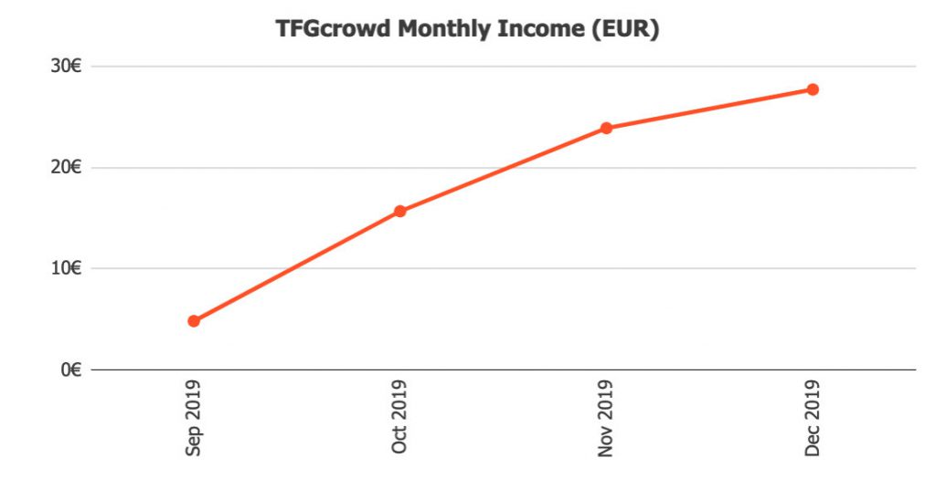 TFGcrowd Returns @ Savings4Freedom