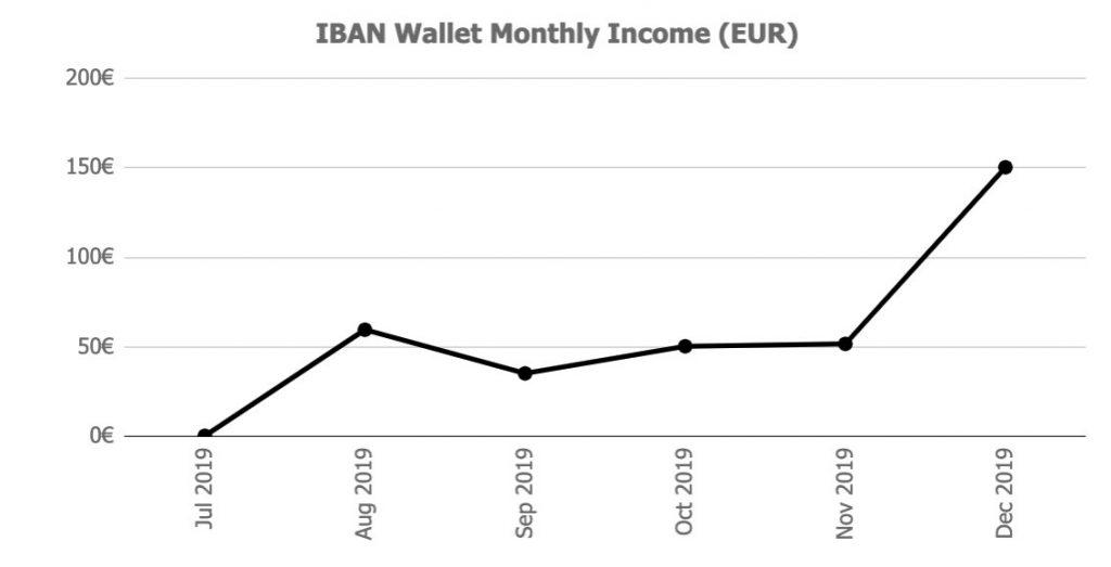 iban Returns @ Savings4Freedom