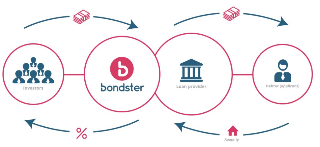 How Bondster Works @ Savings4Freedom