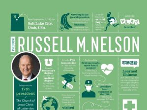 Prophet and Apostles Infographics
