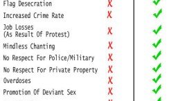 tea party vs occupy checklist