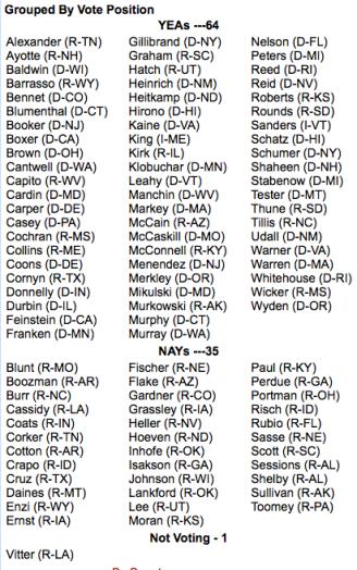 Senators who voted for more debt give obama blank check