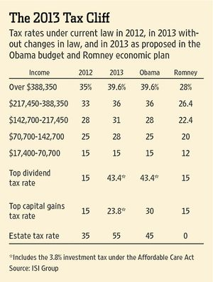 2013 Tax Rates and Brackets Obama vs Romney