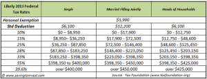 2013 Federal Tax Tables