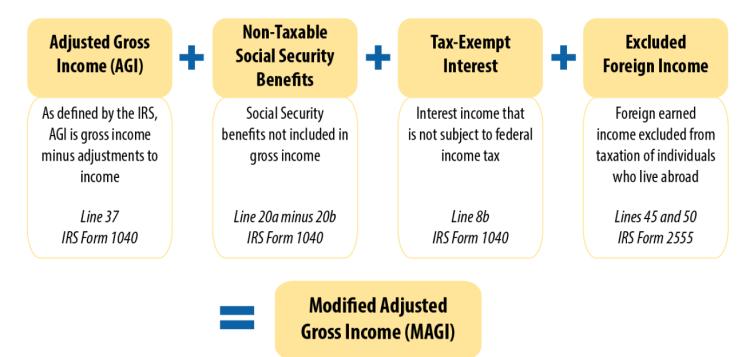 MAGI - Modified Adjusted Gross Income