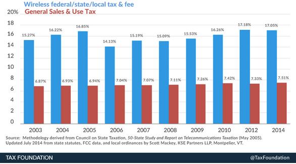Wireless Tax Rates