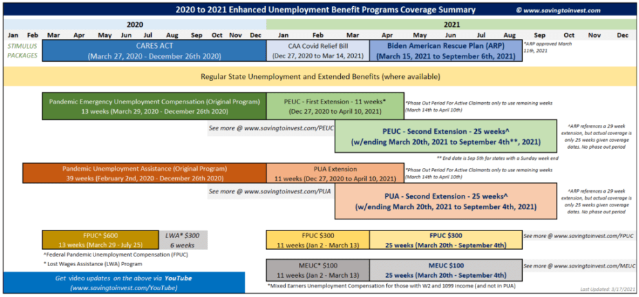 2020 to 2021 Enhanced Unemployment Program Extensions - PUA, PEUC and FPUC