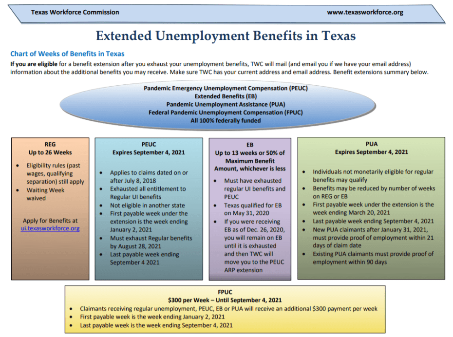 Texas TWC Unemployment Extensions To September 2021