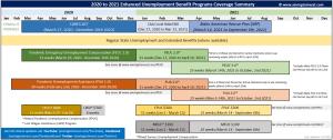 2021 Enhanced Unemployment Programs Overview