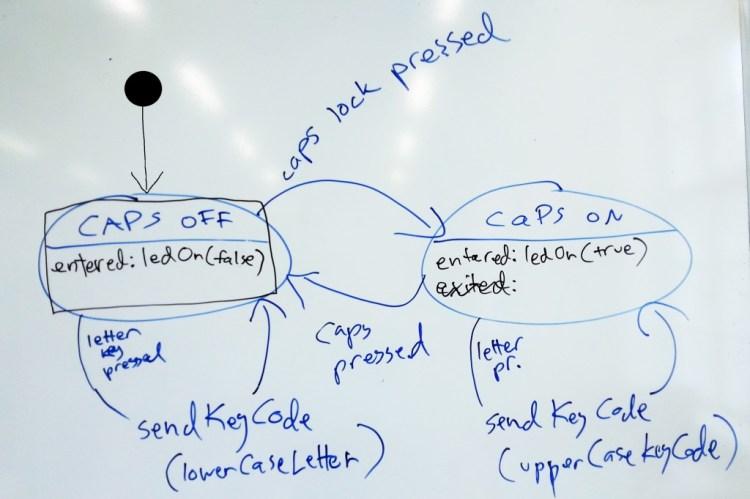Eräs melko epäformaali esitys Caps lock -näppäimen hypoteettisesta toimintamallista tietokoneen näppäimistössä
