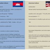 Cultural differences - Americans and Cambodians