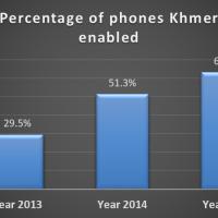Cambodia: phone ownership hits saturation