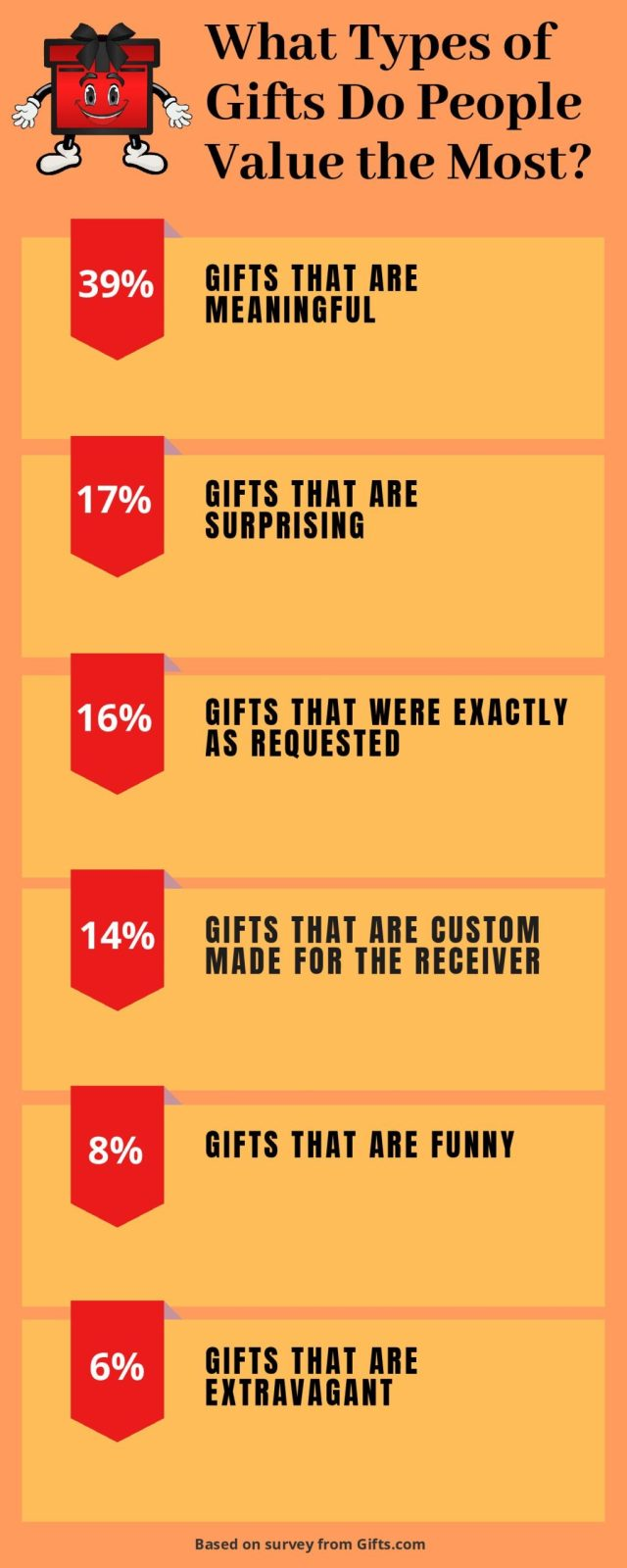 What are People s Favorite Gifts