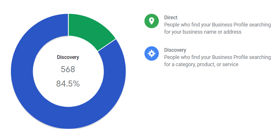 Google My Business Direct and Discovery therapy searches.