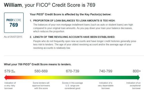 Discover FICO Score Free