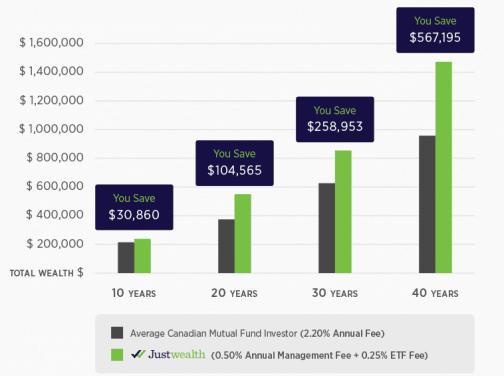Justwealth Fees Chart
