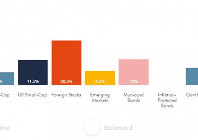 Wealthsimple Growth Portfolio - U.S.