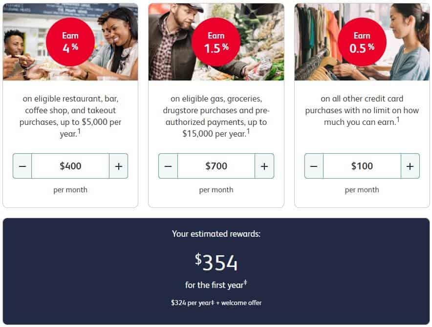 Simplii Financial Cash Back rewards