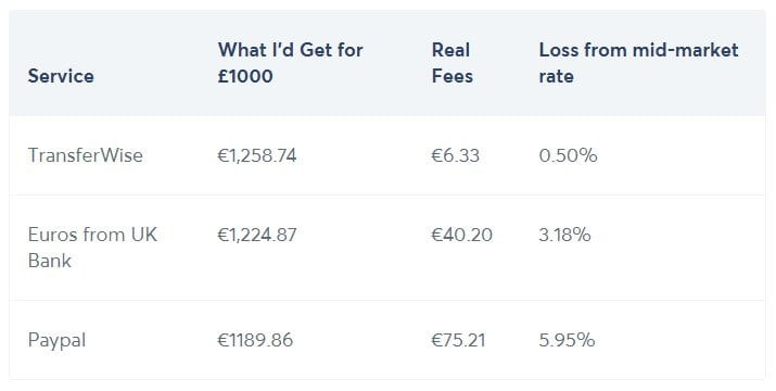 TransferWise vs PayPal fees 2