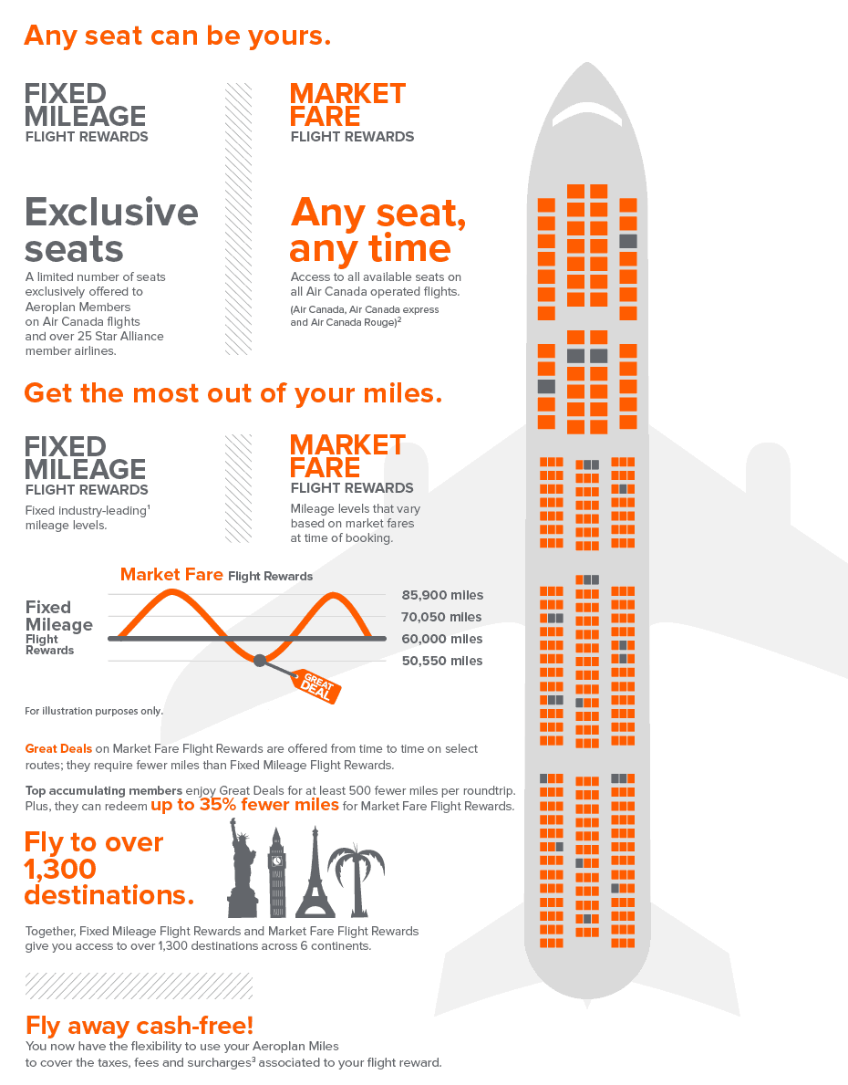 Aeroplan flight rewards options