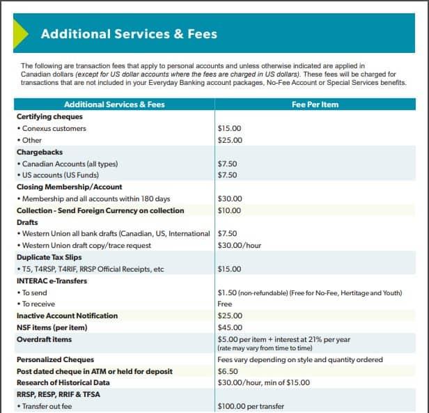 Conexus Credit Union Fees