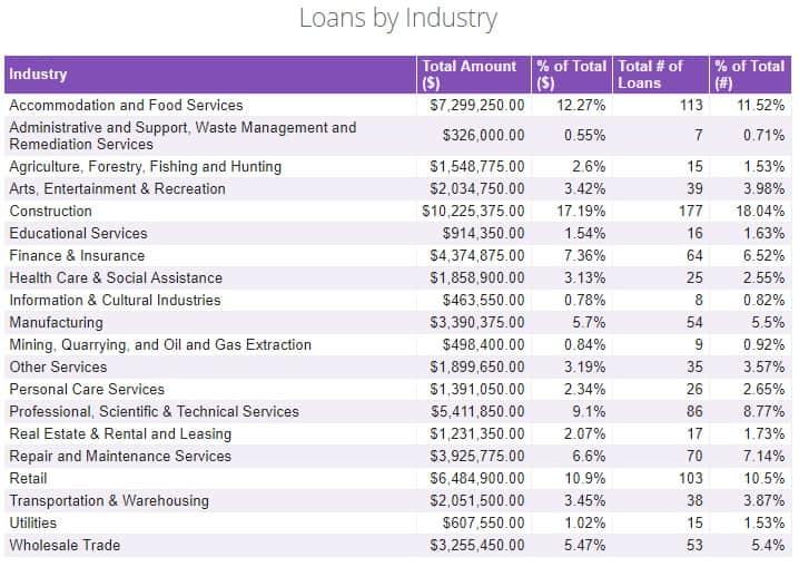 Lending Loop Loans by Industry