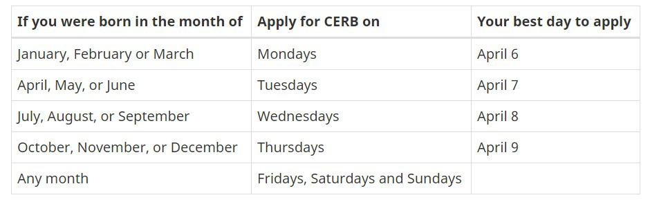 CERB application days by month of birth