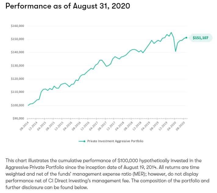 CI Direct Investing Aggressive Portfolio performance