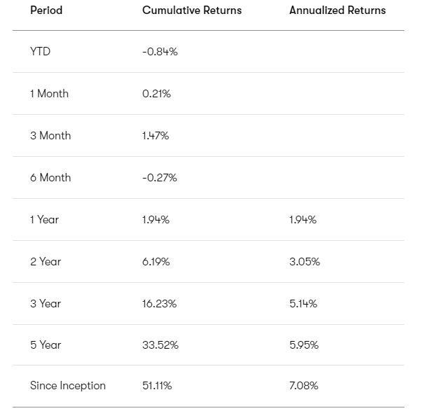 CI Direct Investing Returns