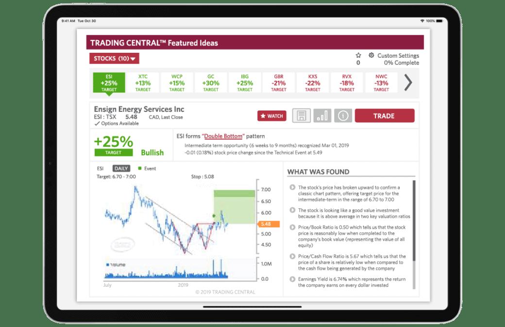 CIBC investor's edge platform