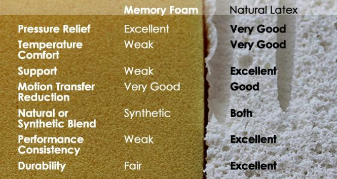 Latex And Memory Foam Comparison Chart