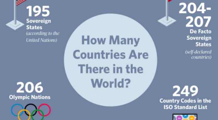 How Many Countries Are There In The World In 2019?