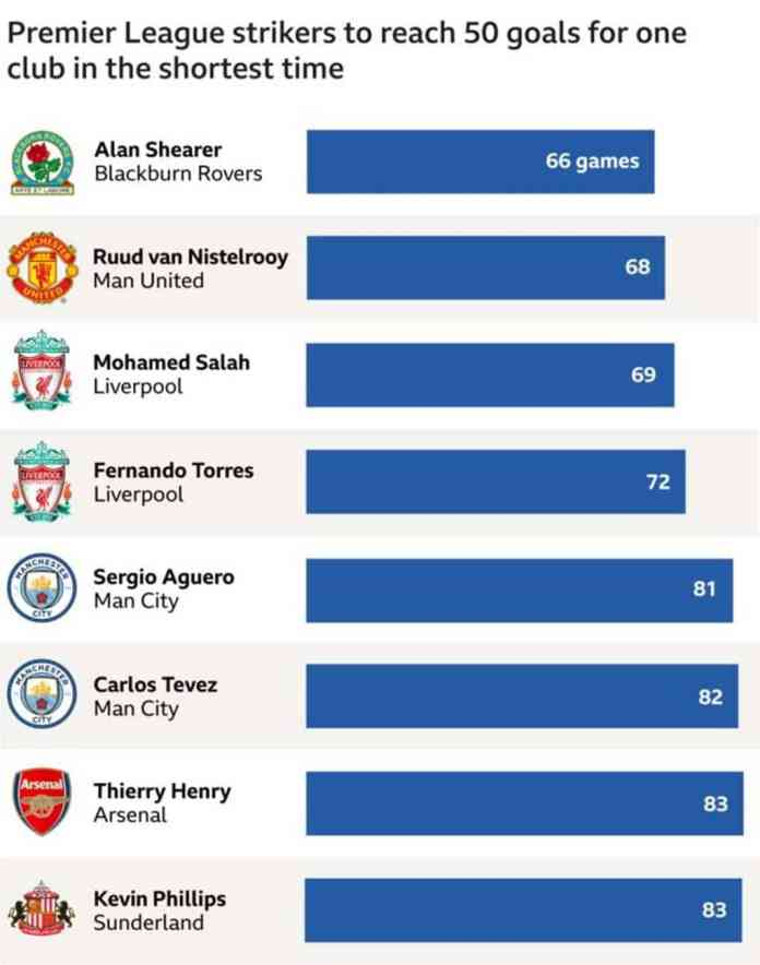 Mohamed Salah Enters Liverpool Record Books With Fastest 50 PL Goals