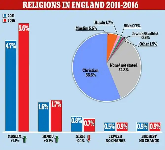 Muslim Population Become The Fastest-Growing Faith In England – Government Study