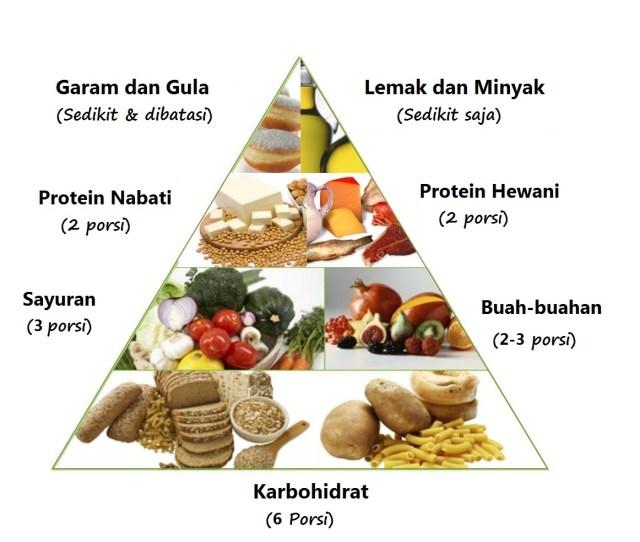 Memberikan Nutrisi Tepat Kepada Anak Itu Penting Kenali  Jenis Makanan Untuk Anak